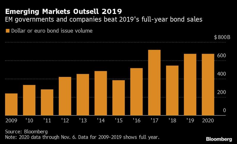 Virus impulsa ventas de bonos de mercados emergentes
