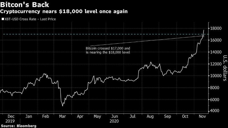 El Bitcoin registra alza parabólica hacia máximo histórico de 2017