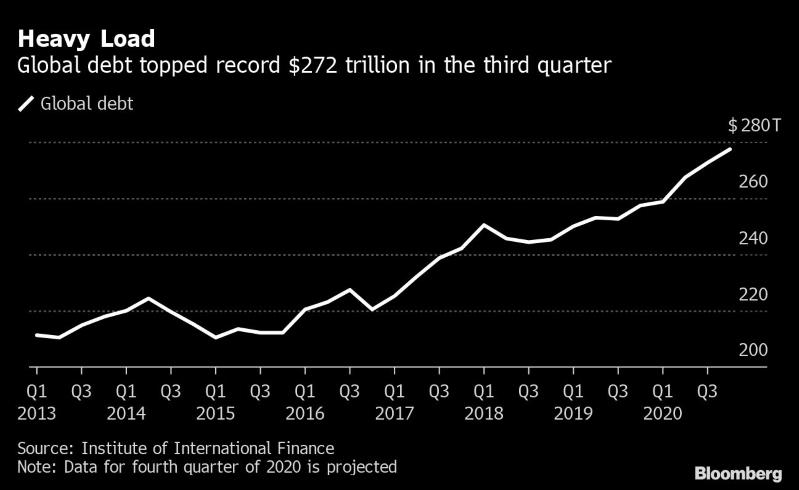 Deuda récord mundial podría ser riesgosa para emergentes: IFI