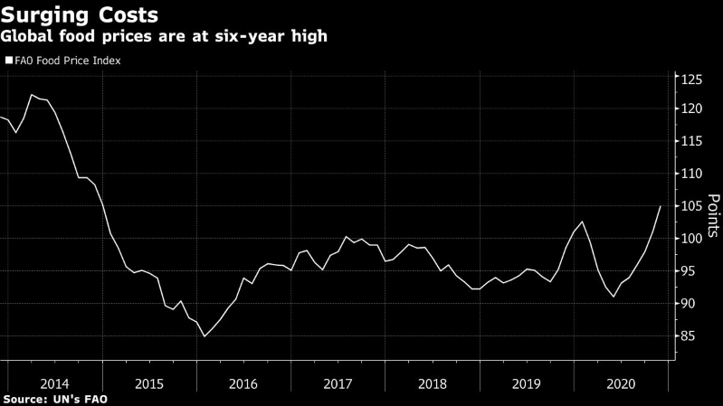 Alimentos terminan el año con los precios más altos desde 2014