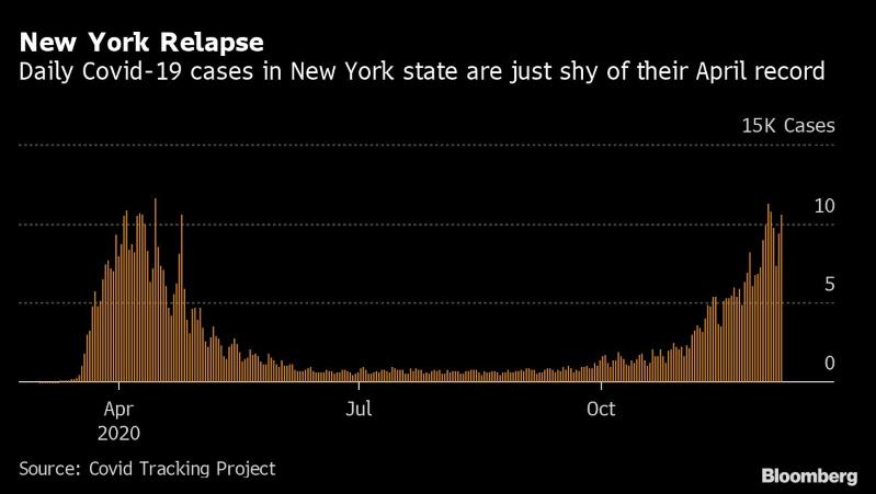 Nueva York está muy cerca de récord de casos covid de abril