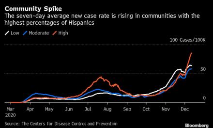 Condados hispanos más golpeados por nueva ola de covid en Estados Unidos