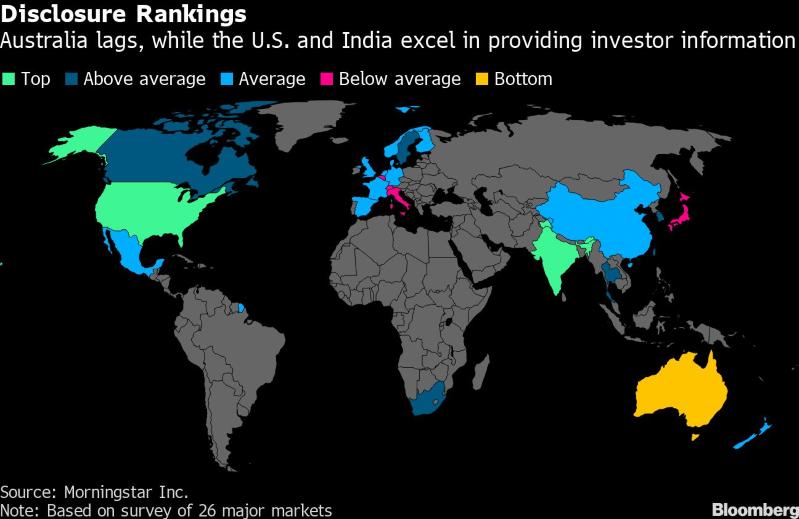 Aquí los países con las mejores prácticas de divulgación de inversión