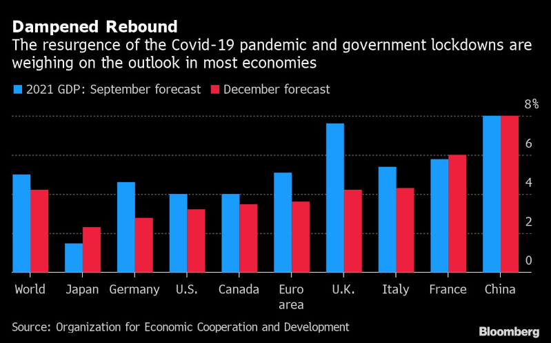 OCDE recorta pronóstico global, insta a Gobiernos mantener apoyo