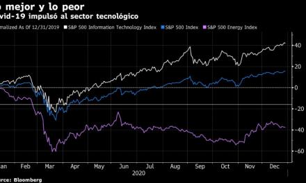 Sector tecnológico quedó en la cima de S&P 500 en 2020: Gráfico