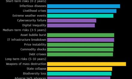Pandemia podría ser fuente de nuevas crisis mundiales por años