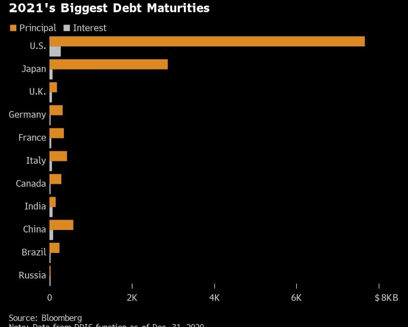 Grandes economías hacen frente a deuda de US$13 billones