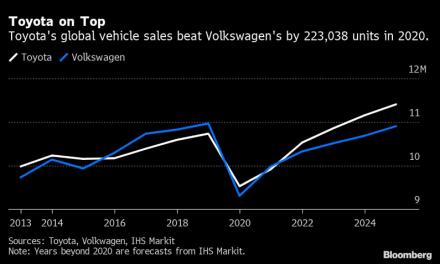 Toyota destrona a Volkswagen con mayores ventas anuales