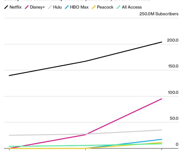 ¿Cuánto tiempo para que Disney alcance a Netflix en streaming?