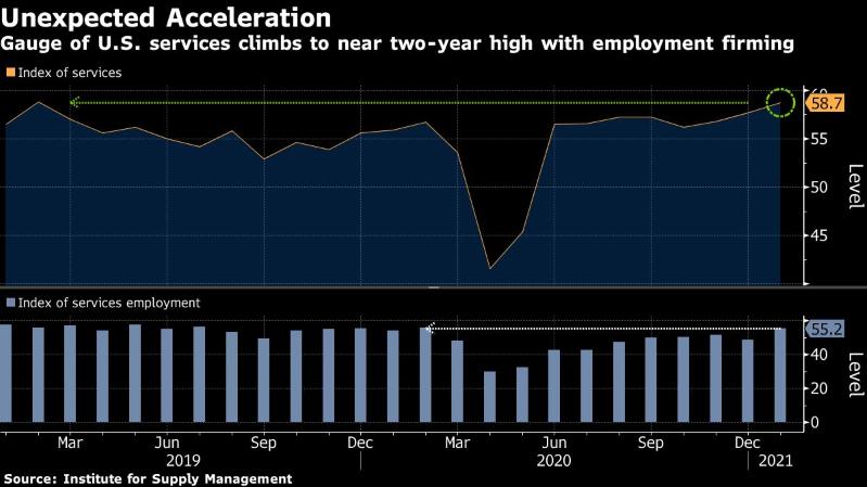 Sector servicios de EEUU anota mayor expansión en casi dos años