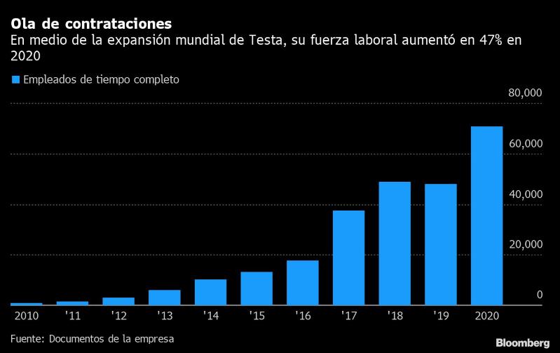 Expansión global de Tesla elevó fuerza laboral en 47%