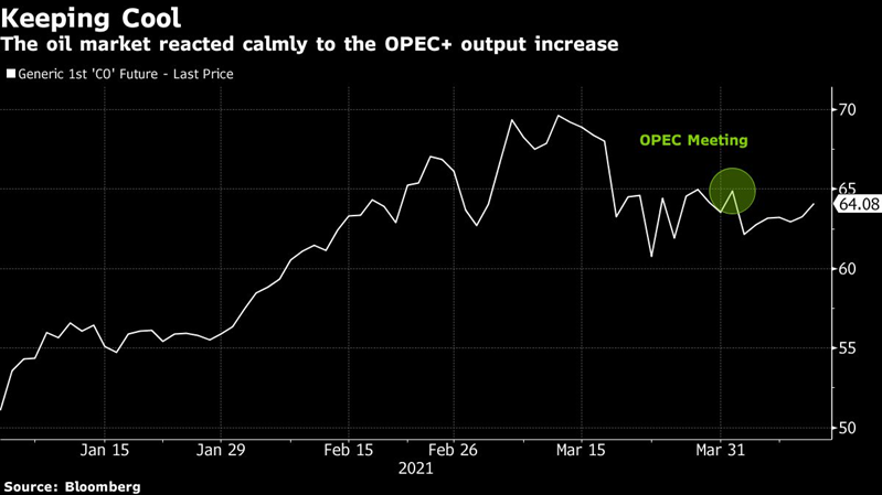 Repunte del mercado petrolero absorbería oferta adicional