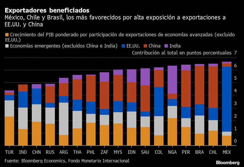 Auge comercial ayuda a emergentes afectados por deudas: Gráfico